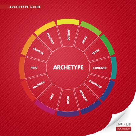 archetype guide